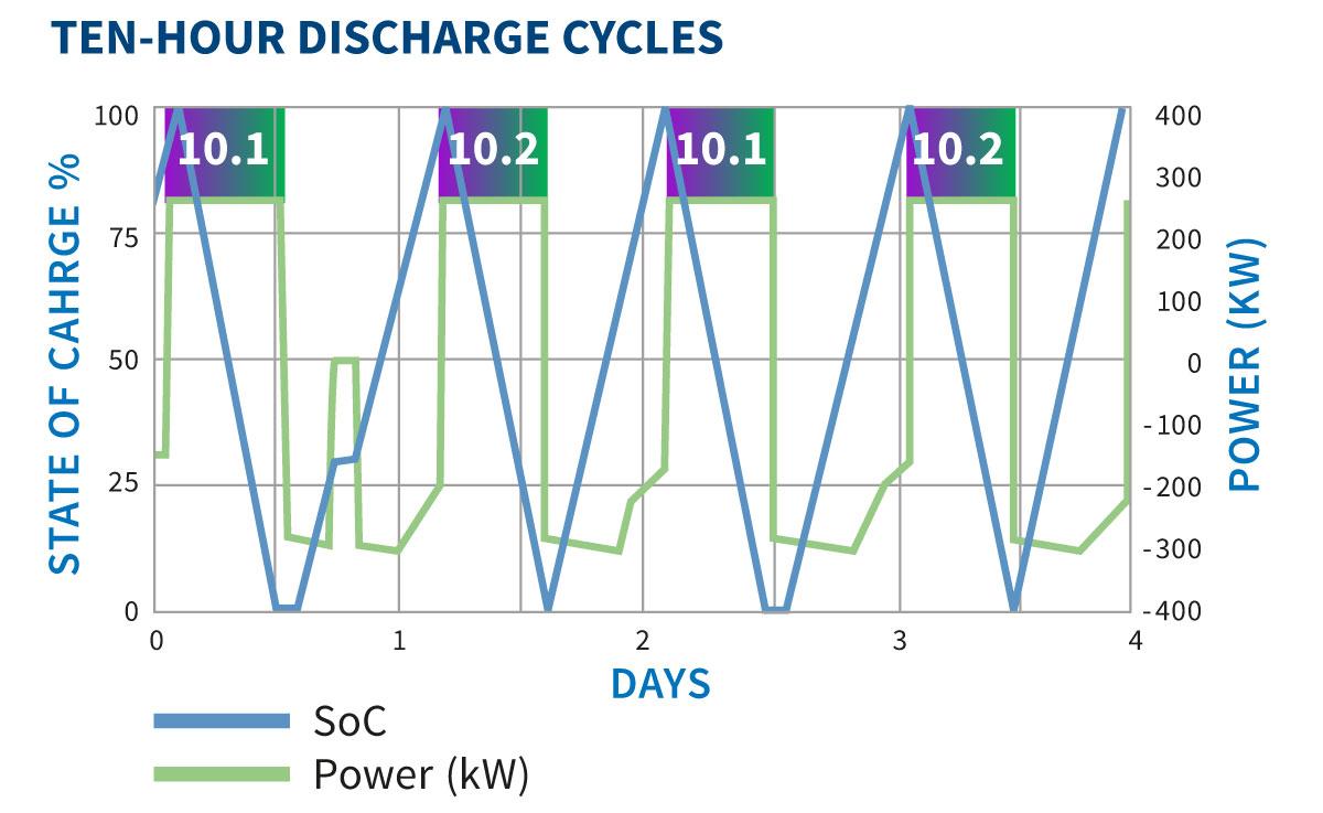 Vionx Energy – Long Run, Durable Energy Storage – Guaranteed